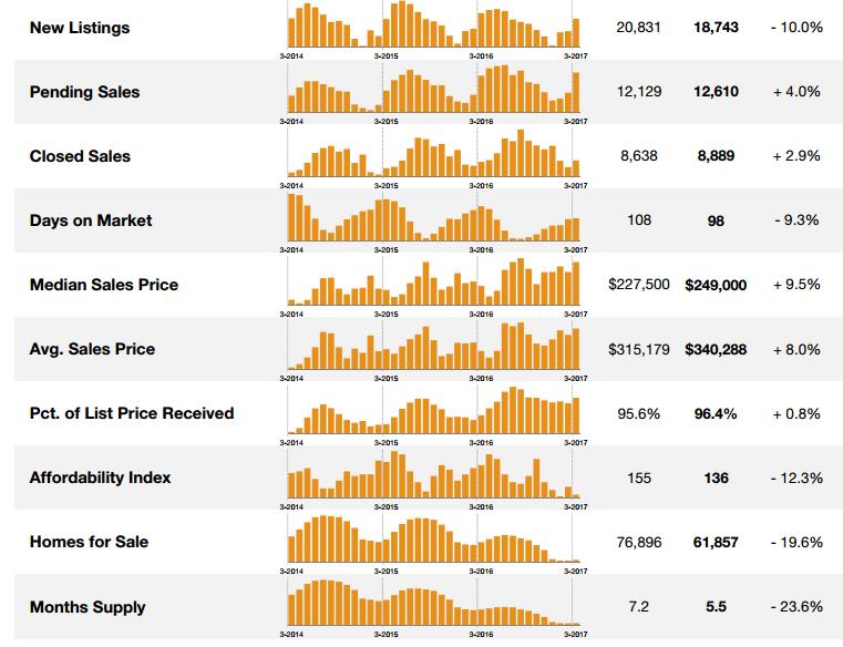 NYSAR market update