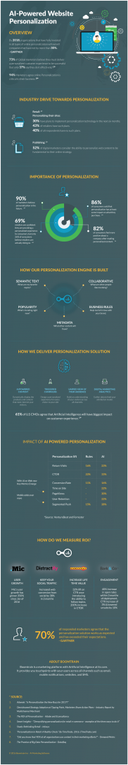 AI and Personalization of Website Content