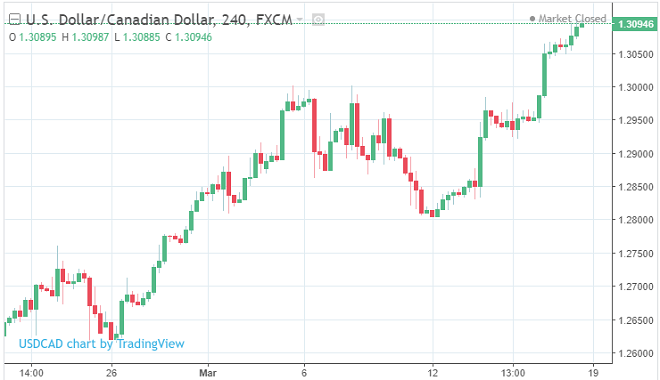 USD vs CAD Current Rate. Screenshot courtesy of TradingEconomics and Tradingview