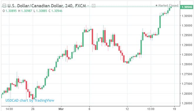 USD vs CAD Current Rate. Screenshot courtesy of TradingEconomics and Tradingview