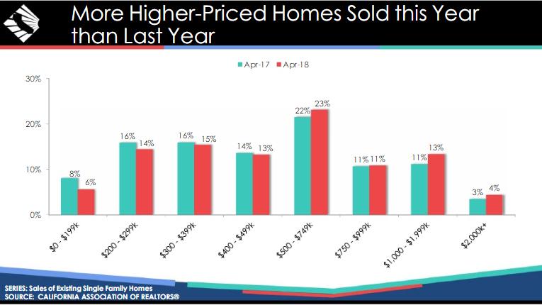 Los Angeles Housing Forecast 2018 Car Nar Real Estate