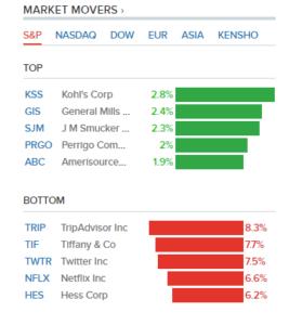 Will the Stock Market Crash 2020 | Nasdaq Dow Jones S&P Predictions