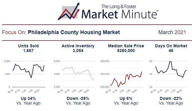 Philadelphia county home sales and prices