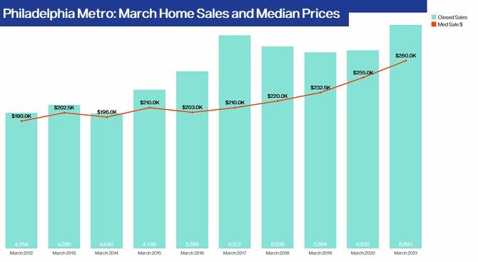 Philadelphia Home Prices.