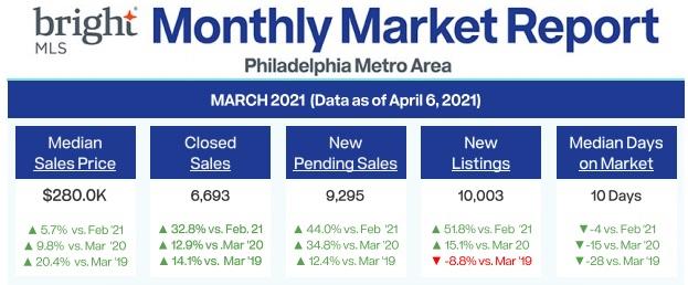 Philadelphia Monthly Housing Market Report