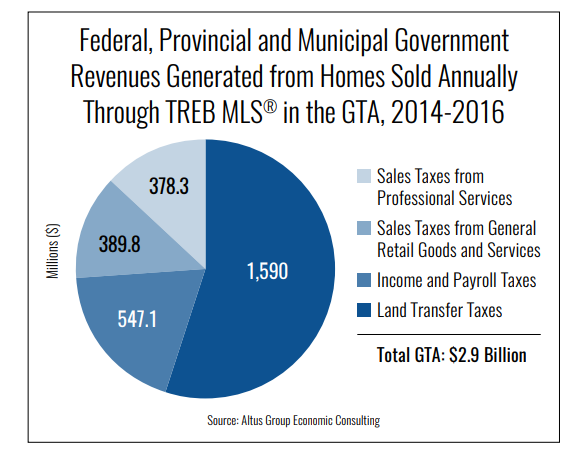 Housing Market Taxes