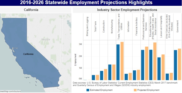 US Jobs Outlook | Jobs Report and Employment Predictions