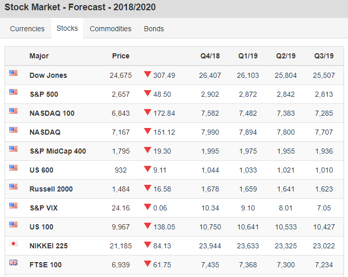 Stock Market Forecast - Prediction 2019 2020 DOW NASDAQ S&P