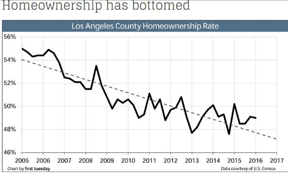 Los Angeles Housing Forecast 2020 | LA Real Estate