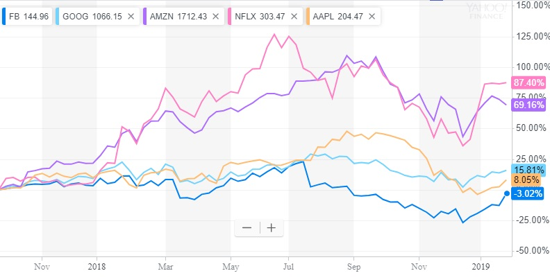 Facebook Stock Forecast 2019 - Housing Market Predictions | Stock