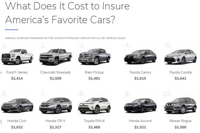 Lowest Car Insurance