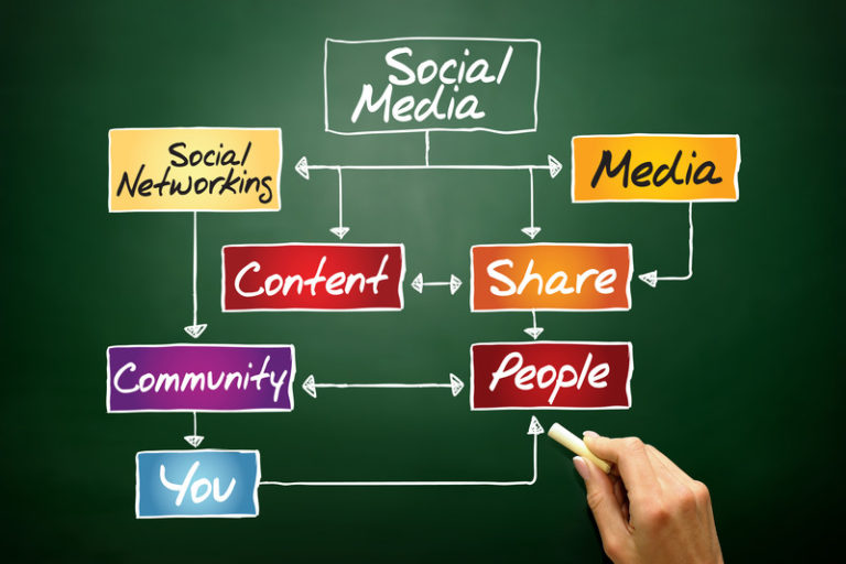 How to Plan a Social Media Engagement Strategy | Facebook Linkedin Twitter