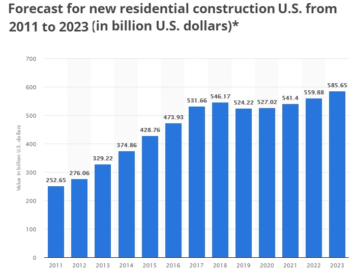 Housing Market Predictions 2020 Real Estate Forecast Us