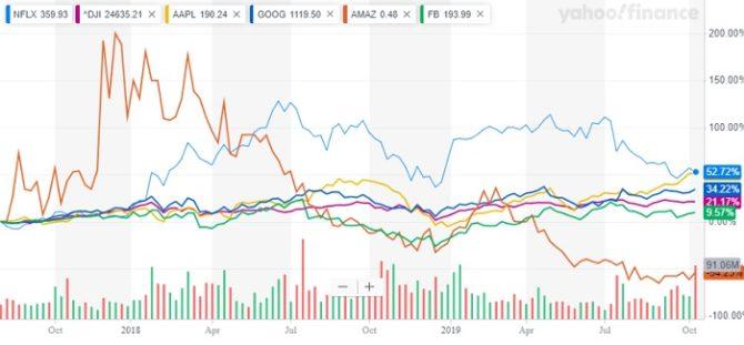FAANG Stocks – Predictions