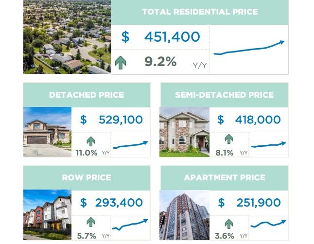 April Housing Market Summary for Calgary.