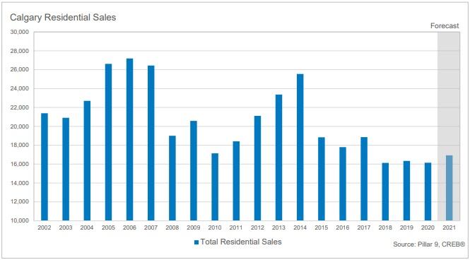 Calgary homes sales timeline