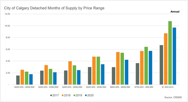 Calgary Housing Supply Chart CREB