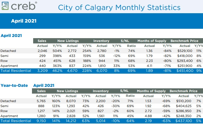 City of Calgary Housing Sales & Prices for April 2021.
