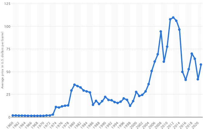 Oil Price History Chart