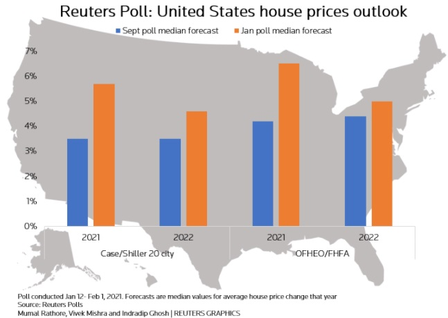 Home Price Outlook from Reuters Poll
