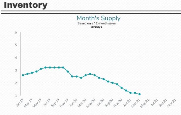 Atlanta home inventory chart.