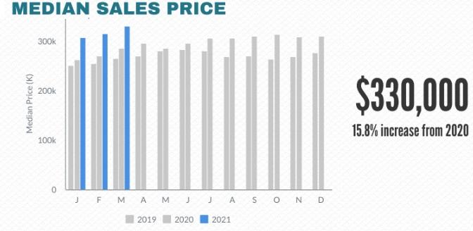 Atlanta Median home prices.