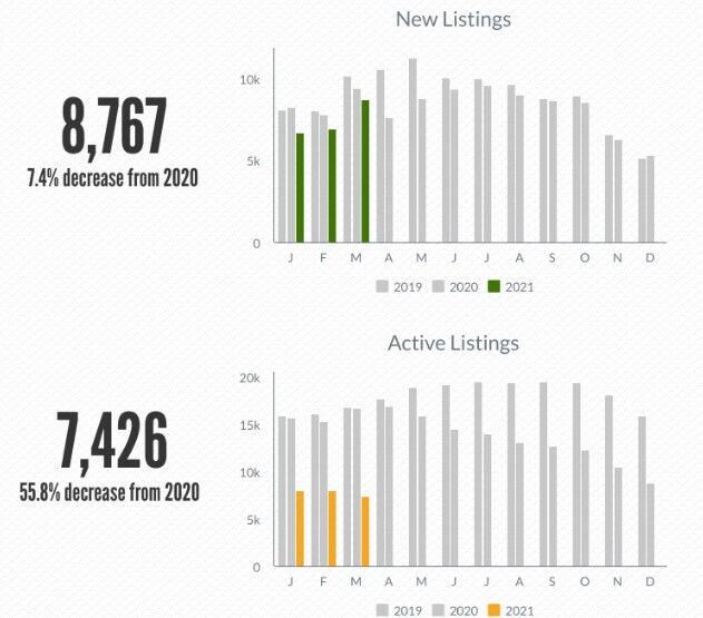 New listings and active listings.