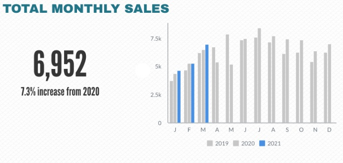 Atlanta total monthly home sales history chart.