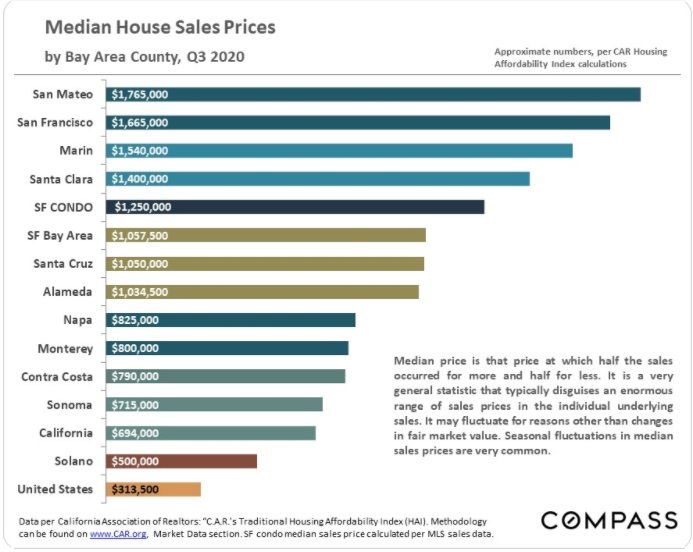 Median Home Prices Bay Area