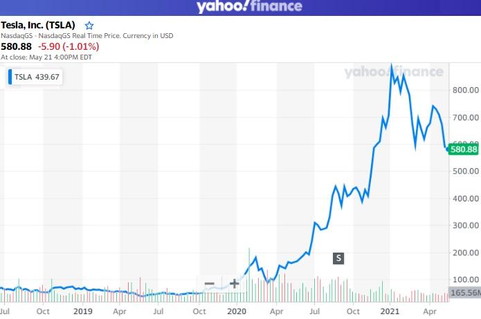 tesla stock past year