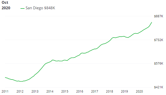 San Diego home price history timeline chart.