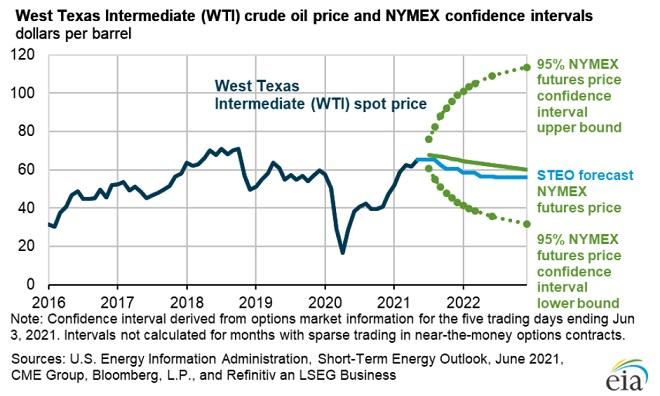 EIA WTI oil price forecast.