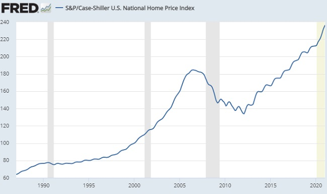 Home Price History Chart