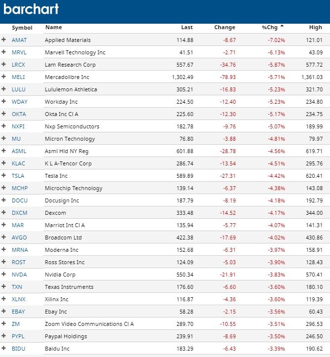 Top Losing NASDAQ tech stocks today
