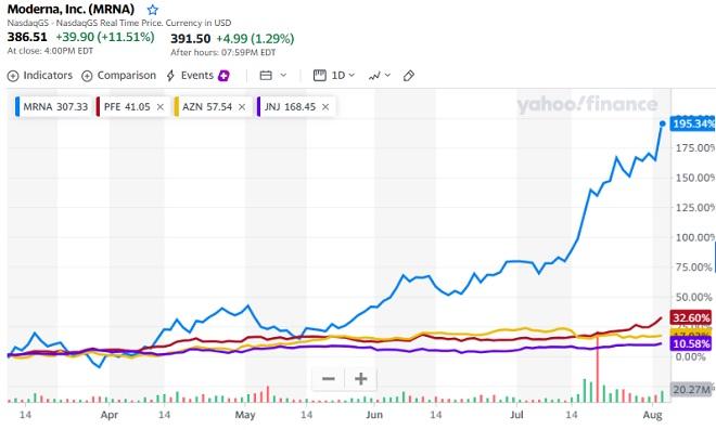 moderna stock price rise