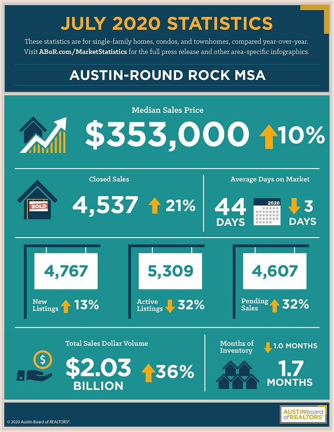 Austin Home Sales Stats