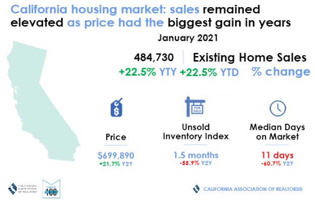 California Existing Homes Sales Report