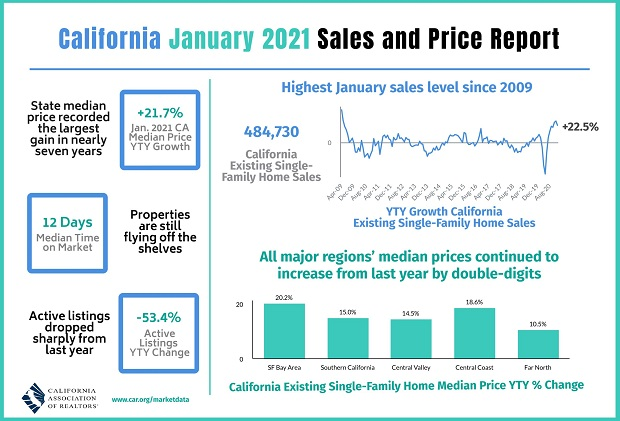 California Home Sales and Price Report Infographic.