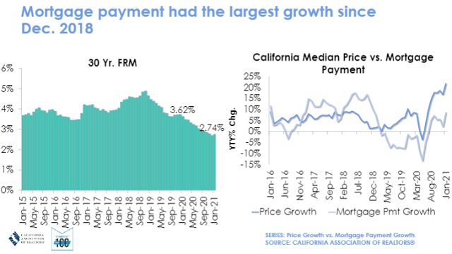Mortgage Payment Growth
