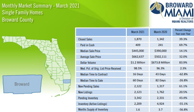 Monthly sales data for Broward County (Fort Lauderdale).