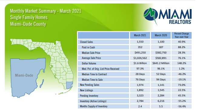 Miami Dade County Florida home sales stats.