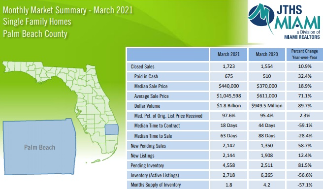 Homes sales statistics monthly report for Palm Beach County Florida.