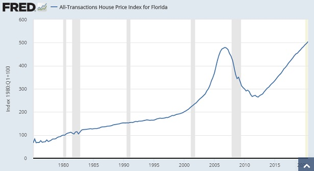 Florida House Price Timeline. Screenshot courtesy of FRED.
