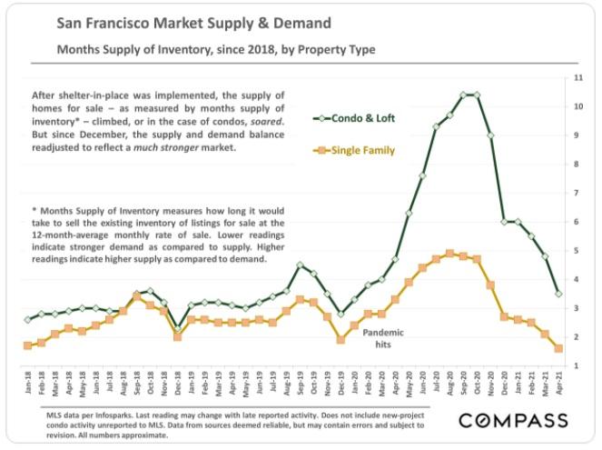 Housing market supply and demand San Francisco.