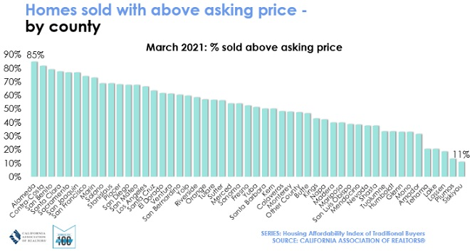 Bay Area homes sold above asking price