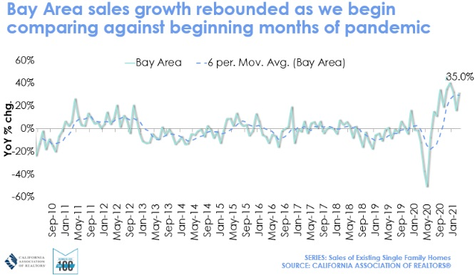 Bay Area home sales history timeline.