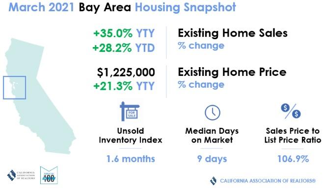 Bay Area housing snapshot Spring 2021