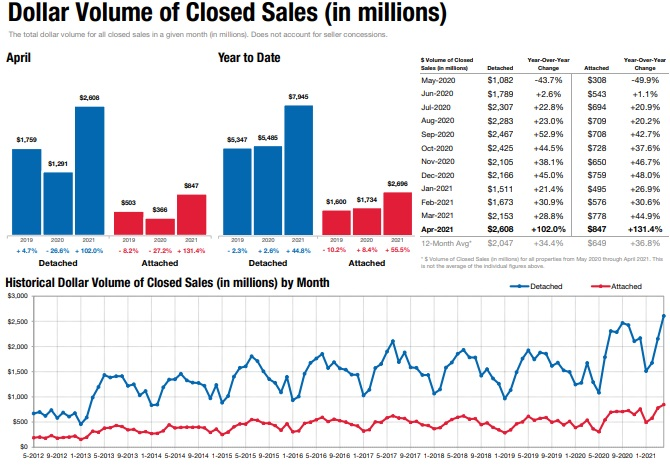 San Diego total homes sales dollar volume.
