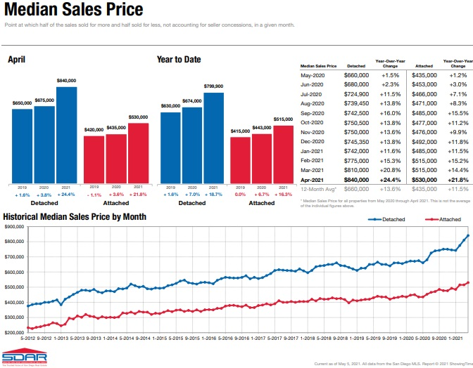 San Diego home prices April 2021.
