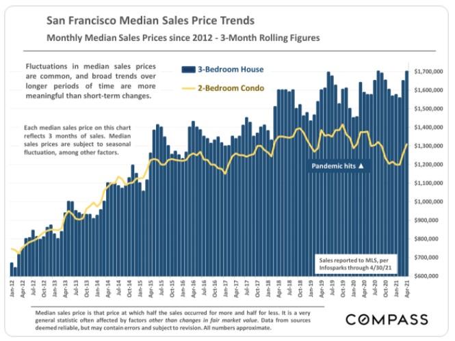 San Francisco median home value growth.